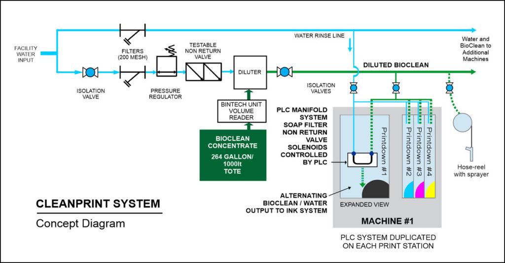 CleanPrint System Concept Diagram